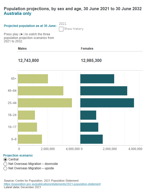 Australian population projections – age and sex