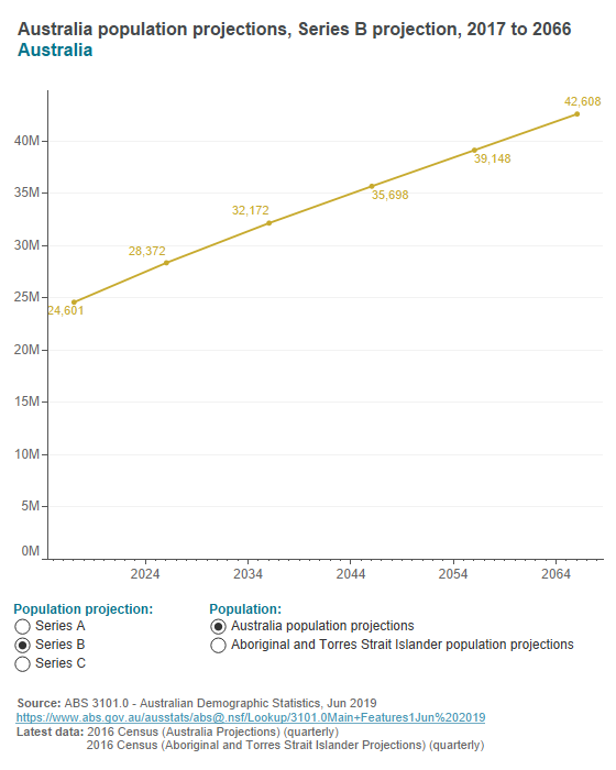 Australian population projections