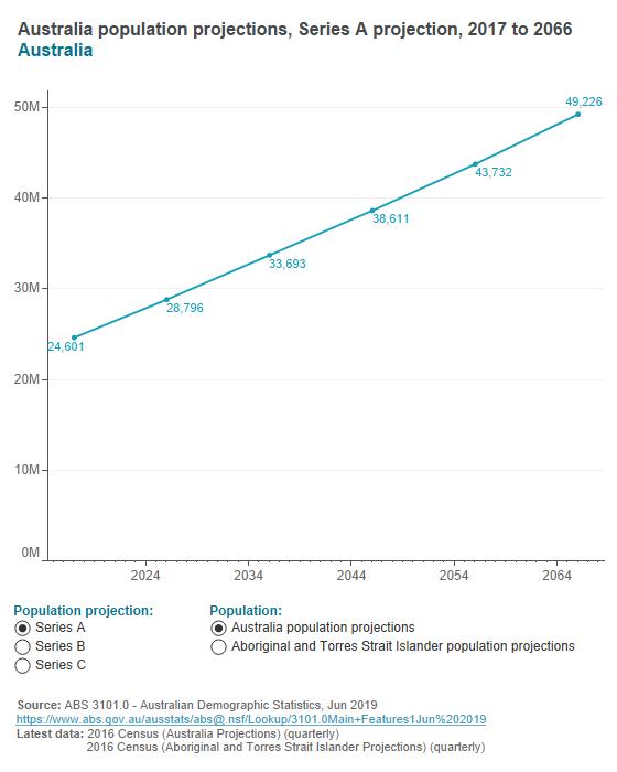 Australian population projections