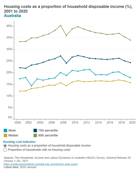Housing costs as a proportion of income (HILDA)