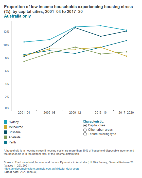 Low income households in housing stress