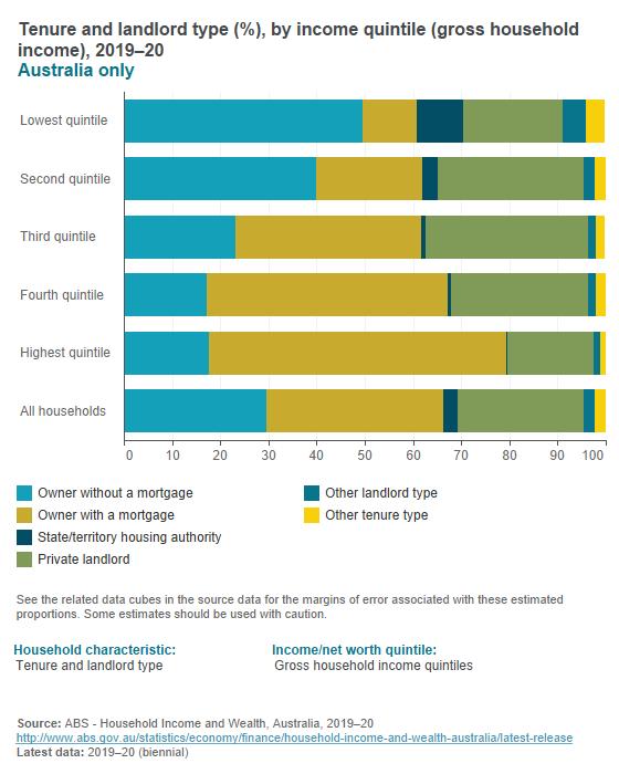 Wealth distribution - household characteristics
