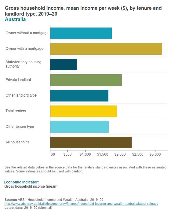 Household wealth - housing tenure status