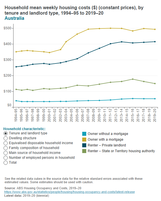 Household mean weekly housing costs