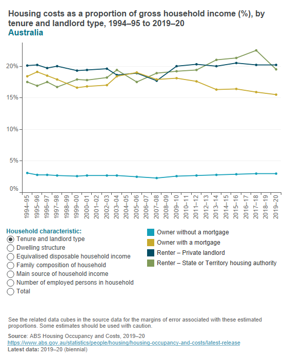Housing costs as a proportion of household income (ABS)