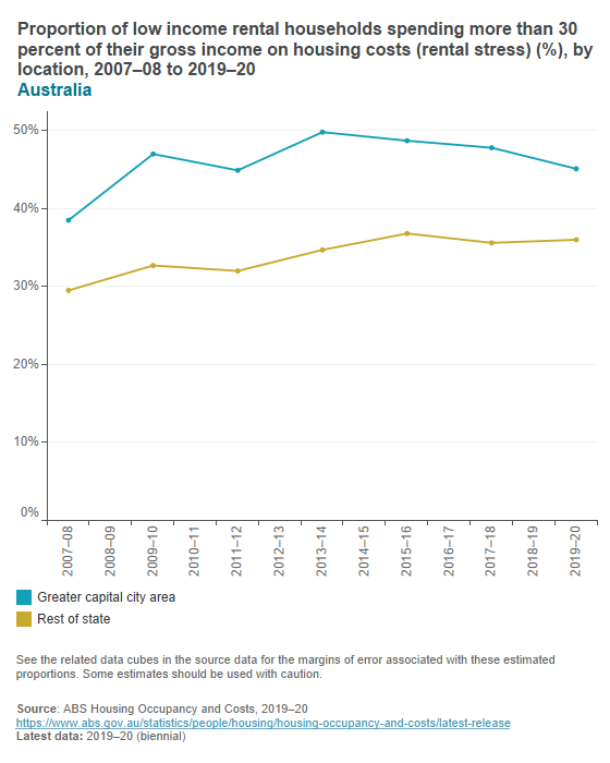 Low income rental households in rental stress
