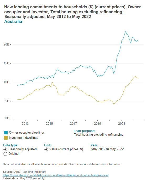Lending commitments to households