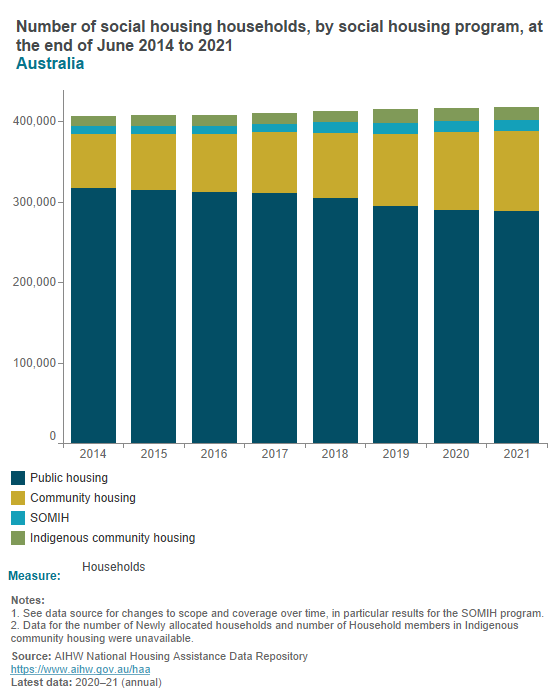 Dwellings, households and household occupants
