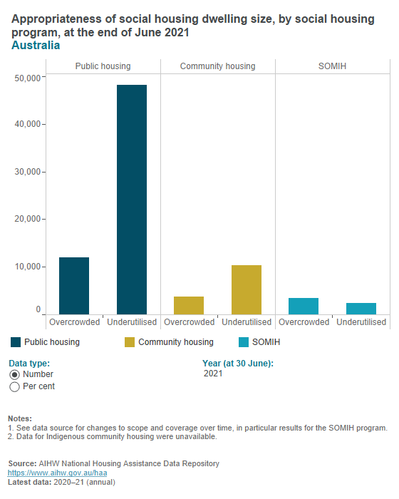 Suitability of social housing size