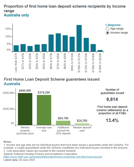 First home loan deposit scheme key data