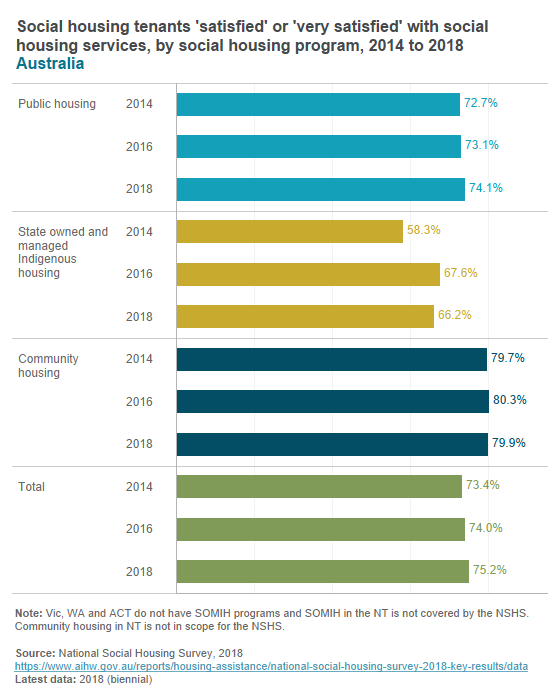 Tenant satisfaction with services