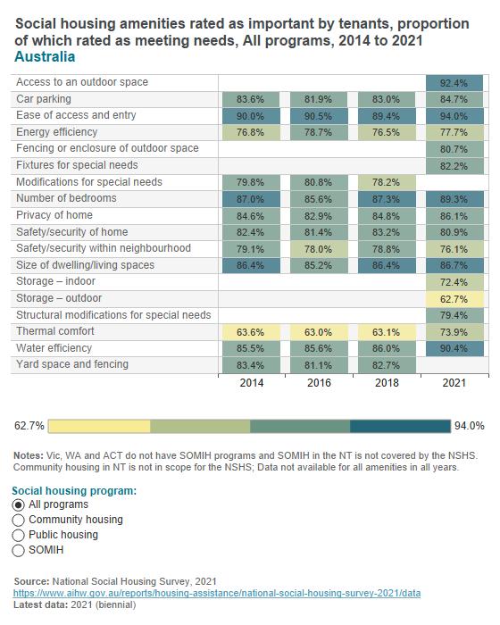 Housing amenities - tenant ratings