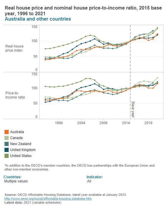 Housing prices (OECD)