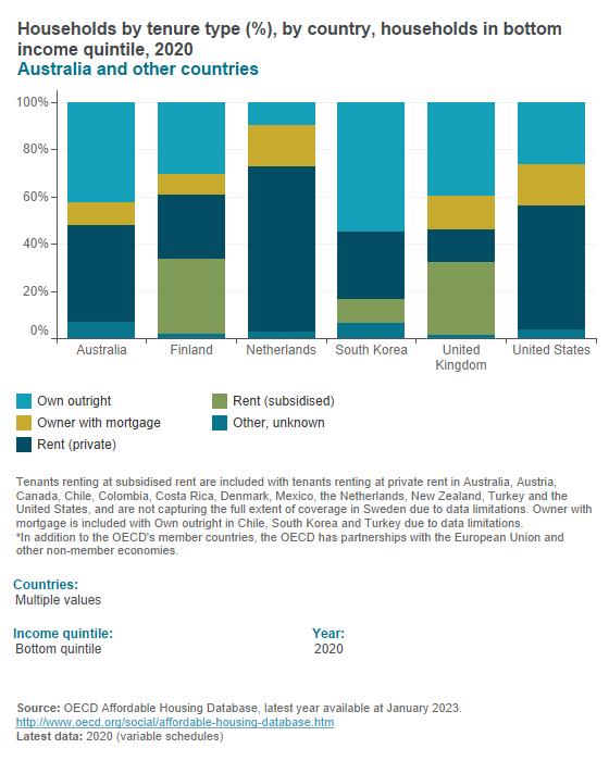 Household tenure (OECD)