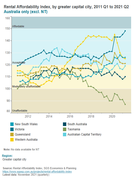 Rental Affordability Index