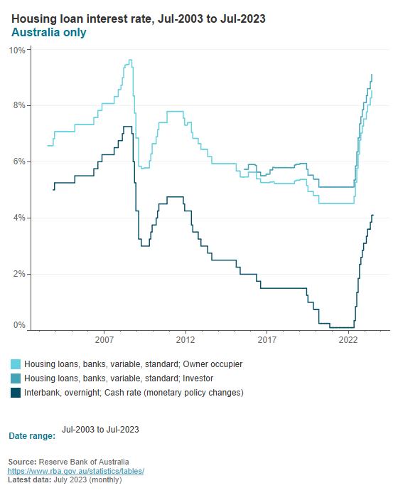 Housing loan interest rates